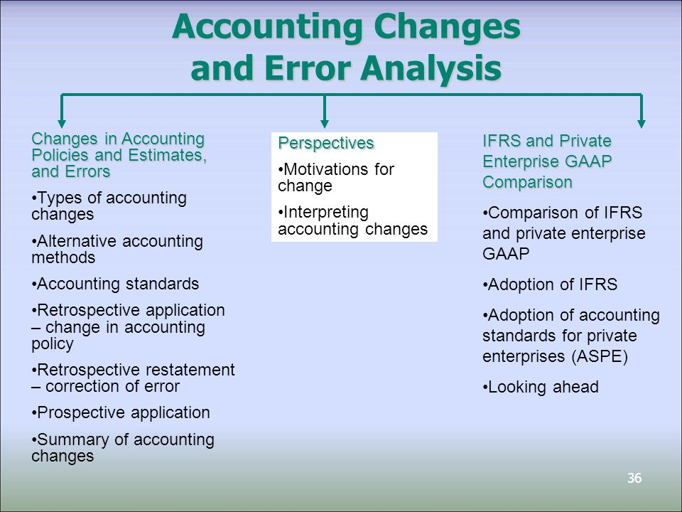36 Accounting Changes and Error Analysis Changes in Accounting Policies and Estimates, and Errors Types of accounting changes Alternative accounting methods Accounting standards Retrospective application – change in accounting policy Retrospective restatement – correction of error Prospective application Summary of accounting changes IFRS and Private Enterprise GAAP Comparison Comparison of IFRS and private enterprise GAAP Adoption of IFRS Adoption of accounting standards for private enterprises (ASPE) Looking ahead Perspectives Motivations for change Interpreting accounting changes