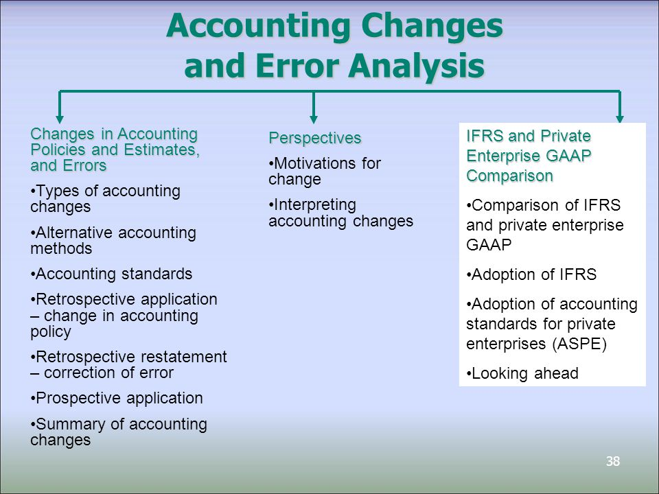 38 Accounting Changes and Error Analysis Changes in Accounting Policies and Estimates, and Errors Types of accounting changes Alternative accounting methods Accounting standards Retrospective application – change in accounting policy Retrospective restatement – correction of error Prospective application Summary of accounting changes IFRS and Private Enterprise GAAP Comparison Comparison of IFRS and private enterprise GAAP Adoption of IFRS Adoption of accounting standards for private enterprises (ASPE) Looking ahead Perspectives Motivations for change Interpreting accounting changes
