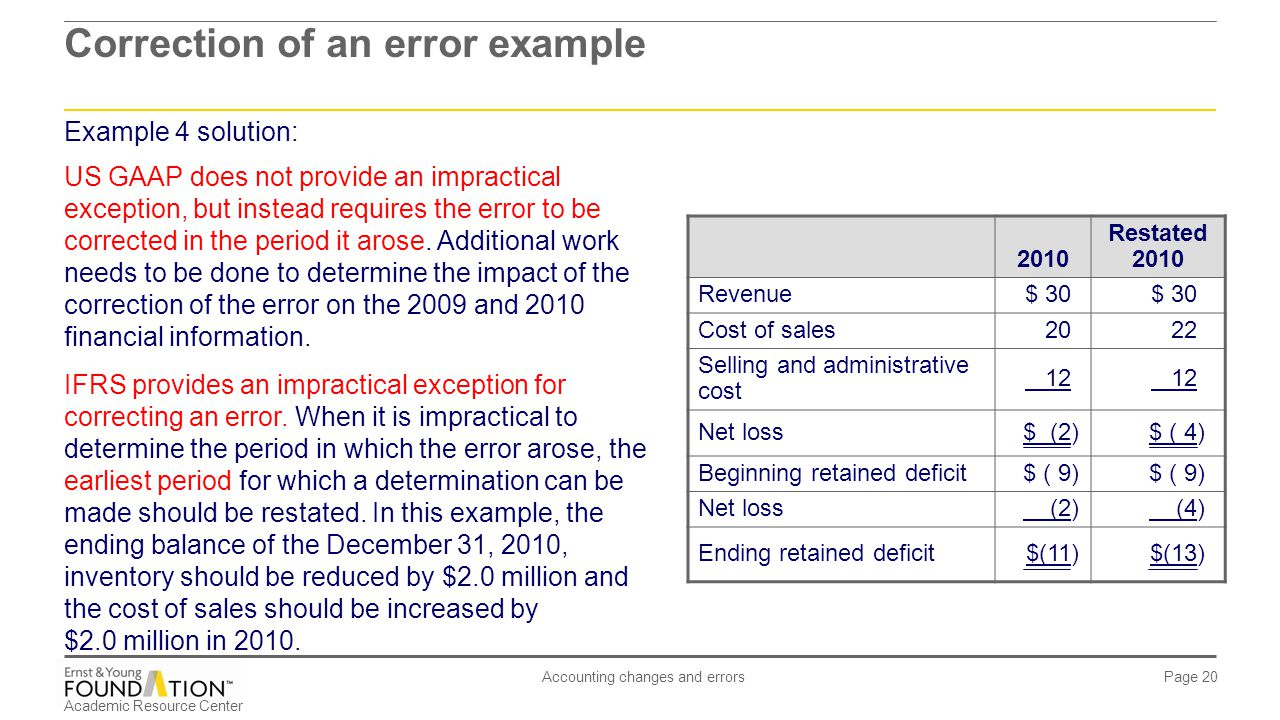 Academic Resource Center Accounting changes and errors Page 20 Correction of an error example 2010 Restated 2010 Revenue$ 30 Cost of sales2022 Selling