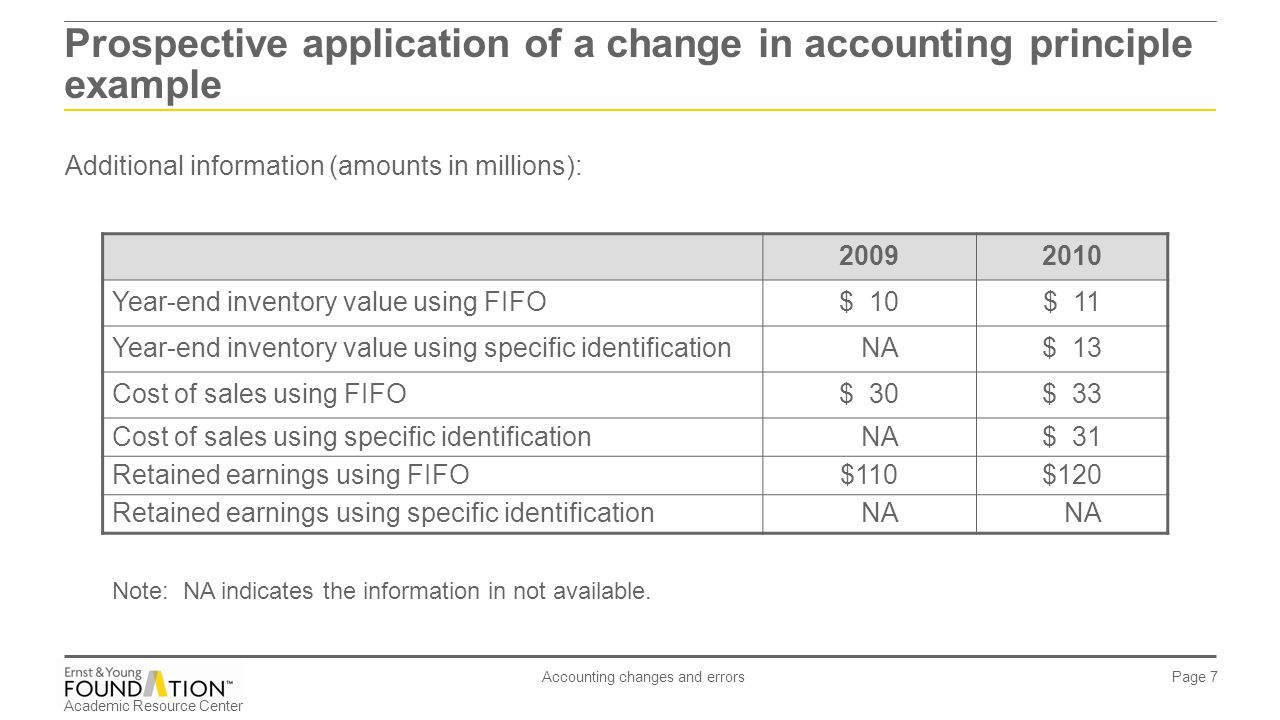 Academic Resource Center Accounting changes and errors Page 7 Additional information (amounts in millions): Prospective application of a change in acc