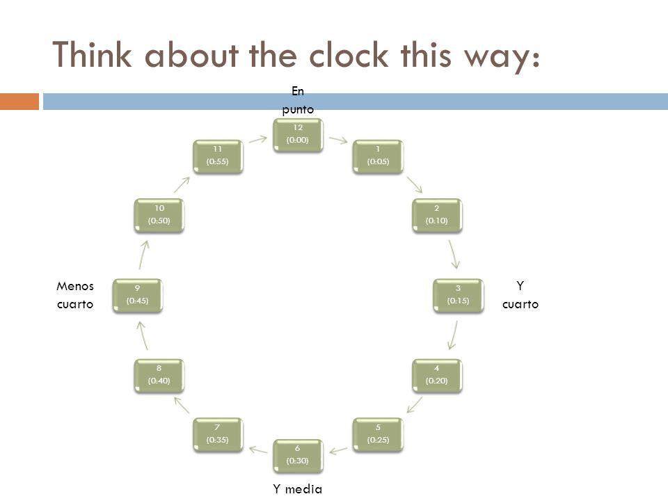 Think about the clock this way: 12 (0:00) 1 (0:05) 2 (0:10) 3 (0:15) 4 (0:20) 5 (0:25) 6 (0:30) 7 (0:35) 8 (0:40) 9 (0:45) 10 (0:50) 11 (0:55) En punto Y media Menos cuarto Y cuarto