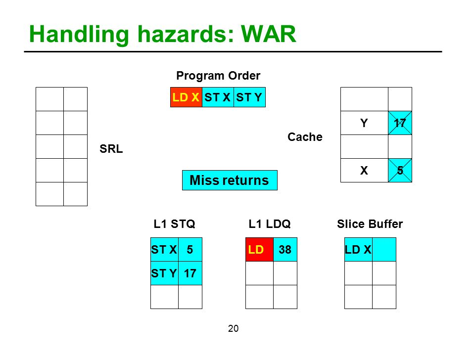 20 Handling hazards: WAR LD XST XST Y Program Order ST X5LDST Y17 Y X 2 385 17 LD X 38 L1 STQL1 LDQSlice Buffer SRL Cache Miss returns