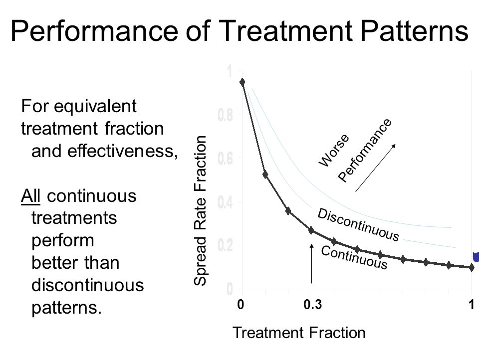 Performance of Treatment Patterns 0 0.3 1 Treatment Fraction Continuous Discontinuous Worse Performance For equivalent treatment fraction and effectiveness, All continuous treatments perform better than discontinuous patterns.