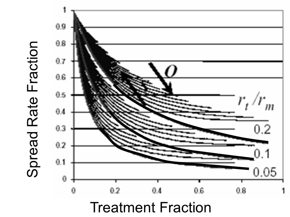 Spread Rate Fraction Treatment Fraction
