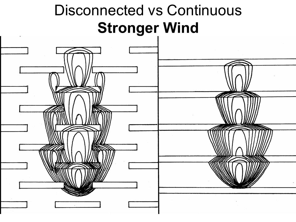 Disconnected vs Continuous Stronger Wind