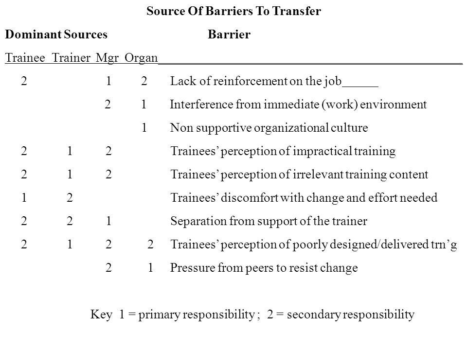 Source Of Barriers To Transfer Dominant Sources Barrier Trainee Trainer Mgr Organ_______________________________________________ 2 1 2 Lack of reinforcement on the job 2 1 Interference from immediate (work) environment 1 Non supportive organizational culture 2 1 2 Trainees' perception of impractical training 2 1 2 Trainees' perception of irrelevant training content 1 2 Trainees' discomfort with change and effort needed 2 2 1 Separation from support of the trainer 2 1 2 2 Trainees' perception of poorly designed/delivered trn'g 2 1 Pressure from peers to resist change Key 1 = primary responsibility ; 2 = secondary responsibility