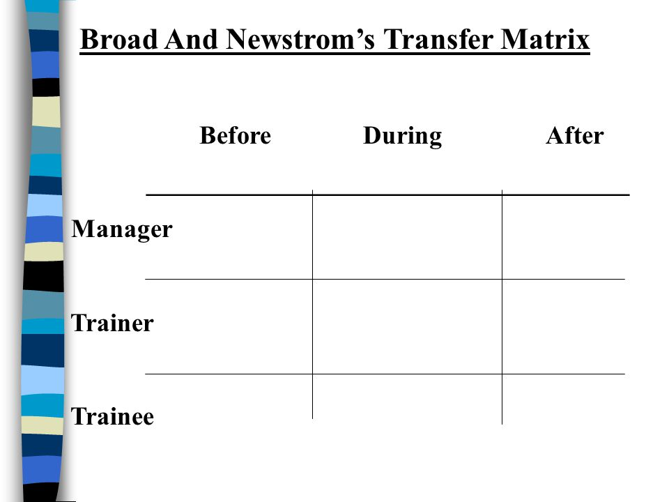 Broad And Newstrom's Transfer Matrix Before During After _____________________________________ Manager Trainer Trainee