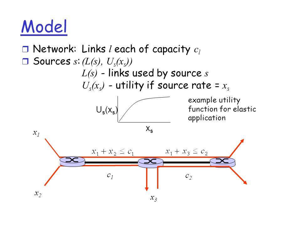 Congestion Control Model max.∑ i U i (x i ) s.t. ∑ i R li x i ≤ c l var.
