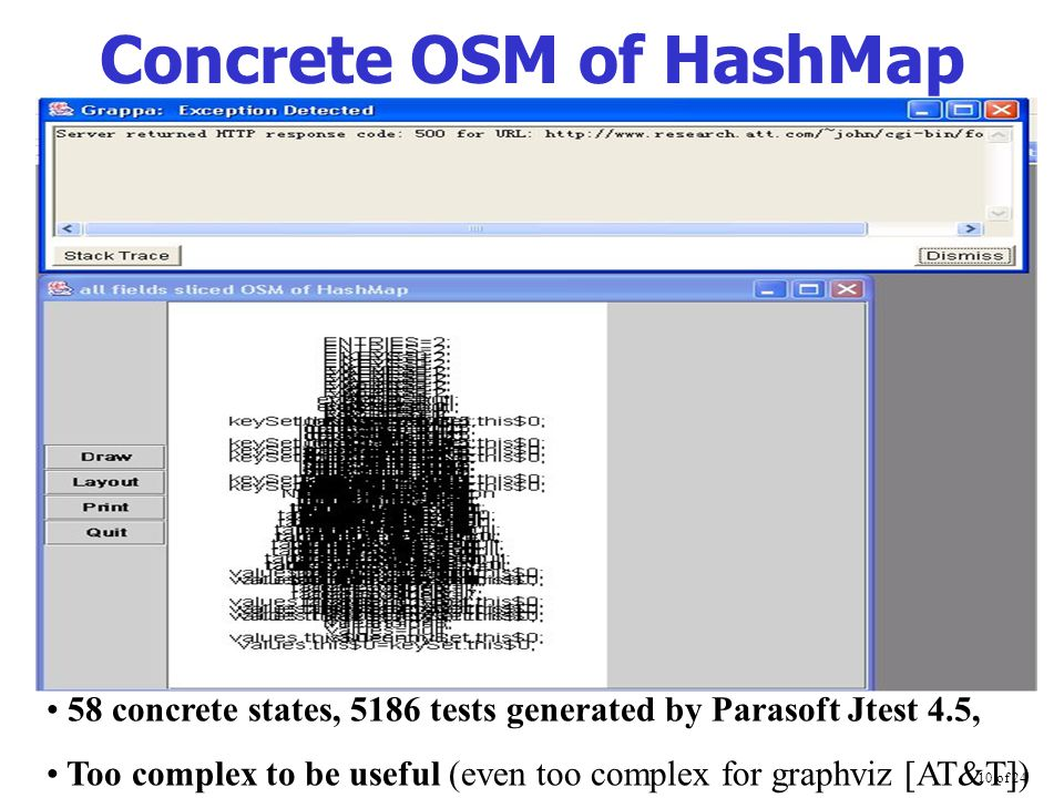10 of 24 Concrete OSM of HashMap 58 concrete states, 5186 tests generated by Parasoft Jtest 4.5, Too complex to be useful (even too complex for graphv