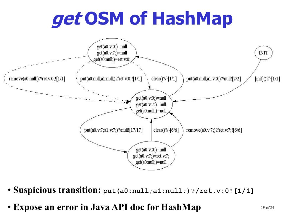 19 of 24 get OSM of HashMap Suspicious transition: put(a0:null;a1:null;) /ret.v:0![1/1] Expose an error in Java API doc for HashMap