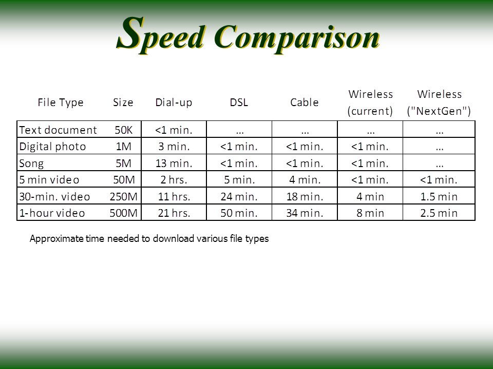 S peed Comparison Approximate time needed to download various file types