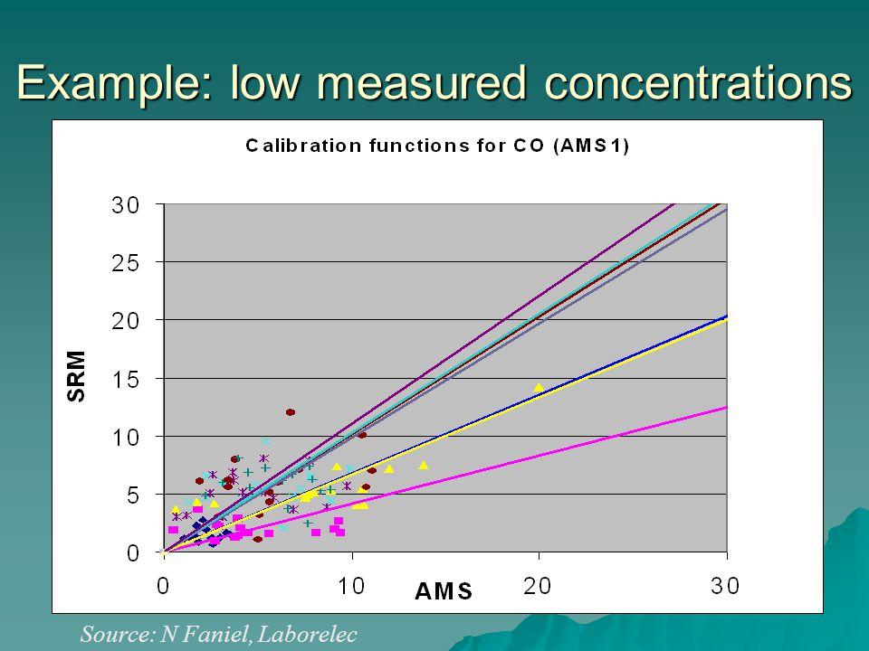 Example: low measured concentrations Source: N Faniel, Laborelec