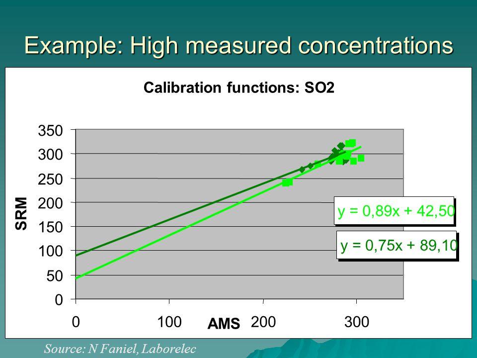Example: High measured concentrations Source: N Faniel, Laborelec Calibration functions: SO2 y = 0,75x + 89,10 y = 0,89x + 42,50 0 50 100 150 200 250 300 350 0100200300 AMS SRM