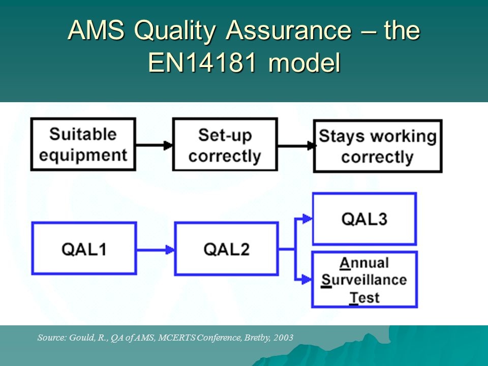 AMS Quality Assurance – the EN14181 model Source: Gould, R., QA of AMS, MCERTS Conference, Bretby, 2003