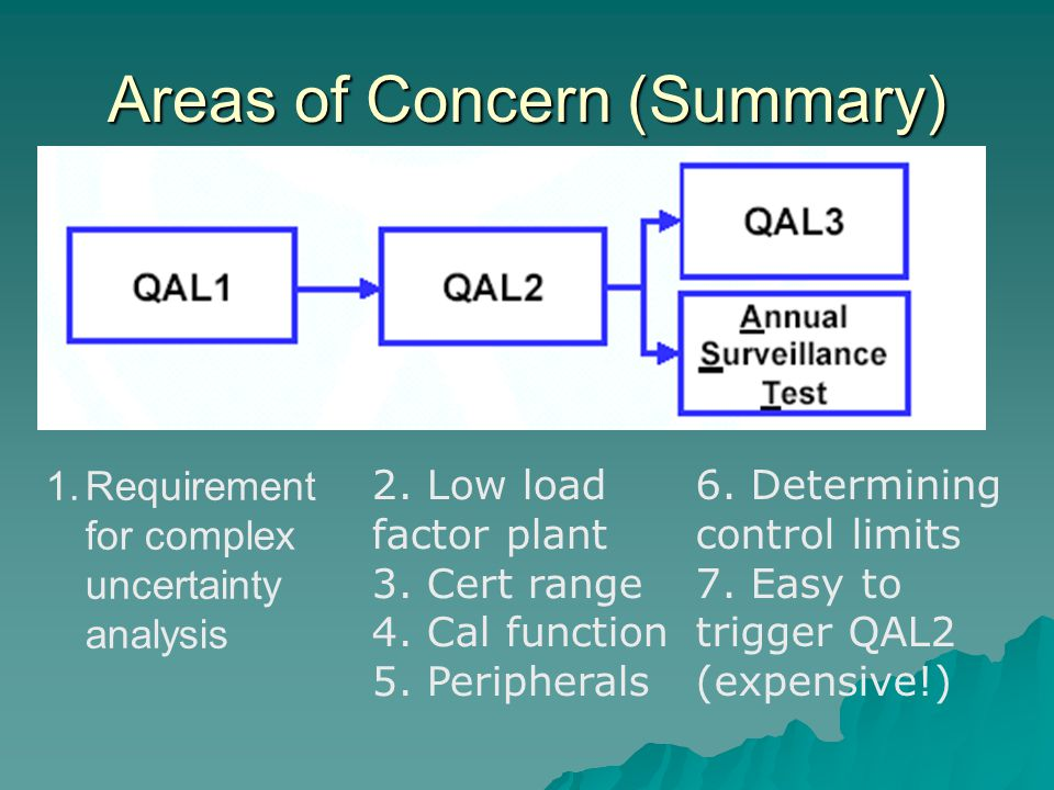 Areas of Concern (Summary) 1.Requirement for complex uncertainty analysis 2.