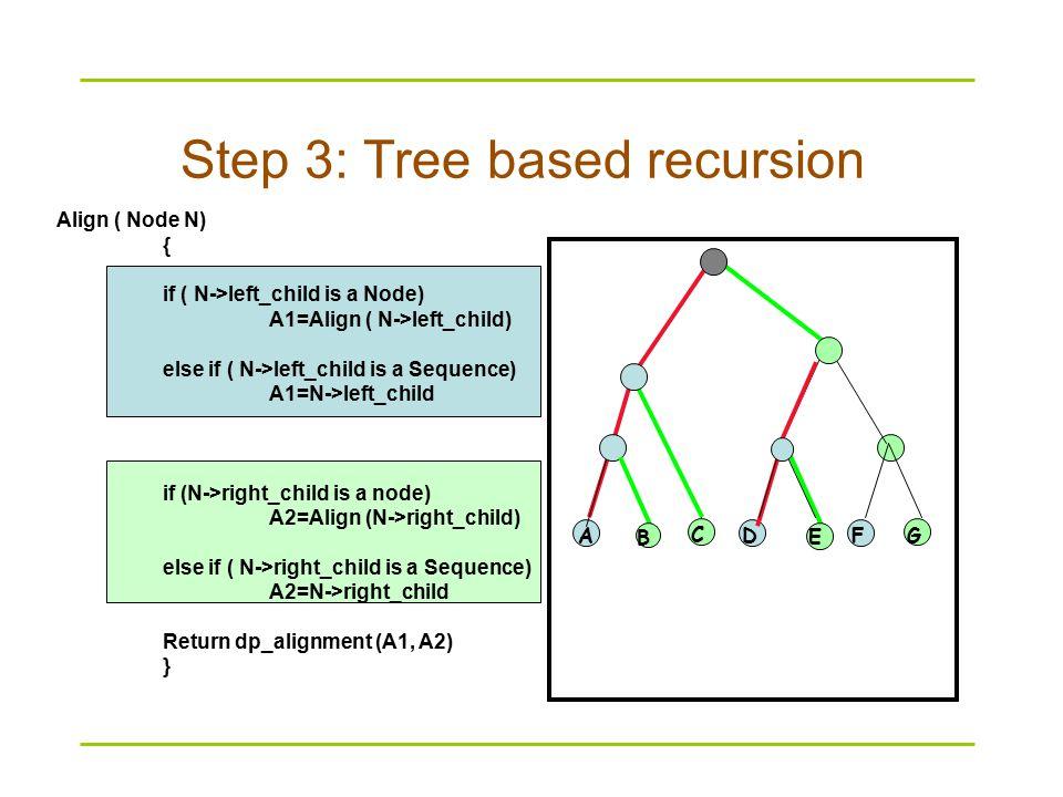 Align ( Node N) { if ( N->left_child is a Node) A1=Align ( N->left_child) else if ( N->left_child is a Sequence) A1=N->left_child if (N->right_child is a node) A2=Align (N->right_child) else if ( N->right_child is a Sequence) A2=N->right_child Return dp_alignment (A1, A2) } AD E FG C B Step 3: Tree based recursion