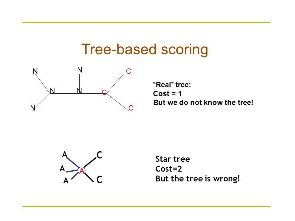 Tree-based scoring N N N NN C C C Real tree: Cost = 1 But we do not know the tree.