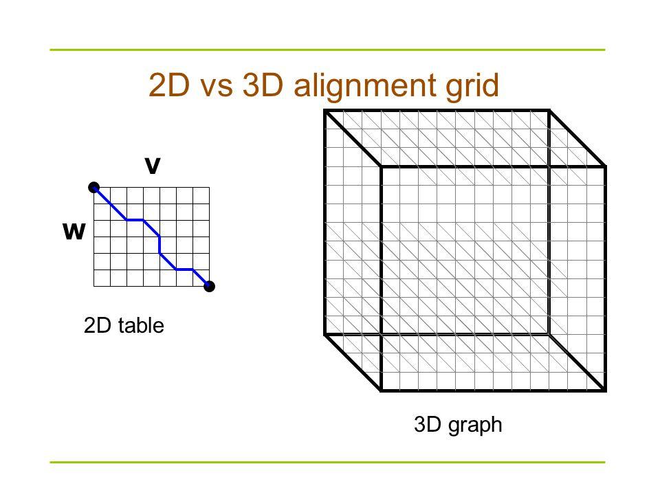 2D vs 3D alignment grid V W 2D table 3D graph