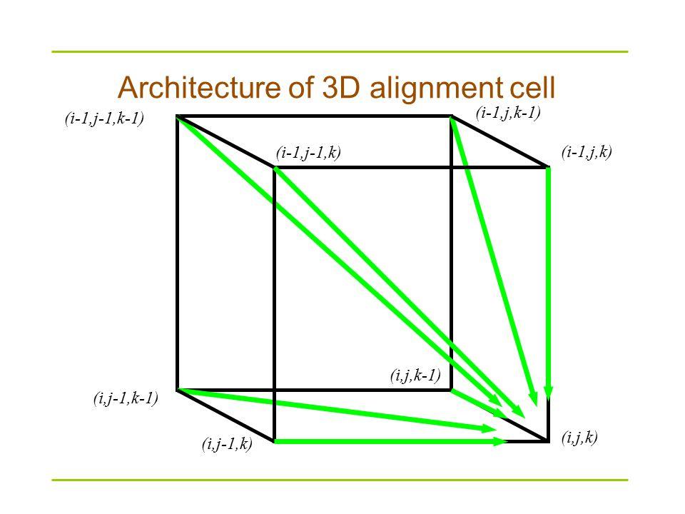Architecture of 3D alignment cell (i-1,j-1,k-1) (i,j-1,k-1) (i,j-1,k) (i-1,j-1,k) (i-1,j,k) (i,j,k) (i-1,j,k-1) (i,j,k-1)