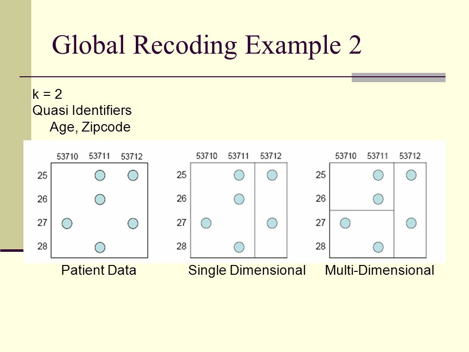 Global Recoding Example 2 k = 2 Quasi Identifiers Age, Zipcode Patient Data Single Dimensional Multi-Dimensional
