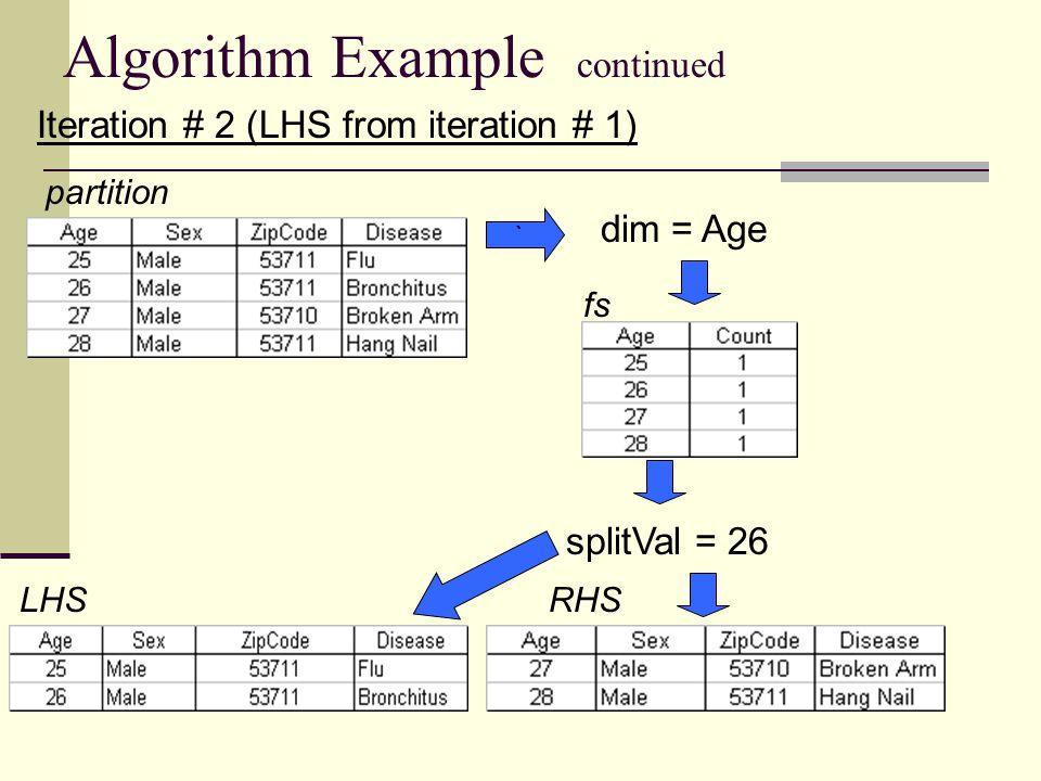 Algorithm Example continued Iteration # 2 (LHS from iteration # 1) partition dim = Age splitVal = 26 LHSRHS fs `