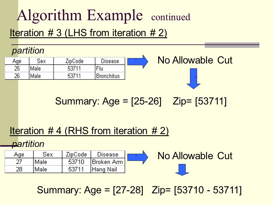 Algorithm Example continued Iteration # 3 (LHS from iteration # 2) partition No Allowable Cut ` Summary: Age = [25-26] Zip= [53711] Iteration # 4 (RHS from iteration # 2) partition No Allowable Cut ` Summary: Age = [27-28] Zip= [53710 - 53711] `