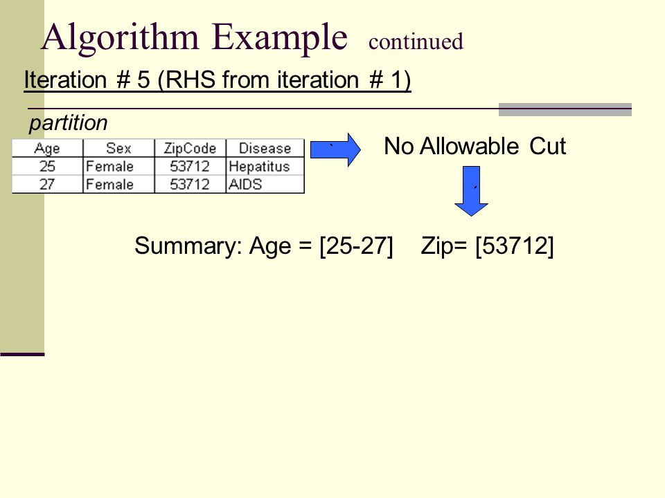 Algorithm Example continued Iteration # 5 (RHS from iteration # 1) partition No Allowable Cut ` Summary: Age = [25-27] Zip= [53712] `