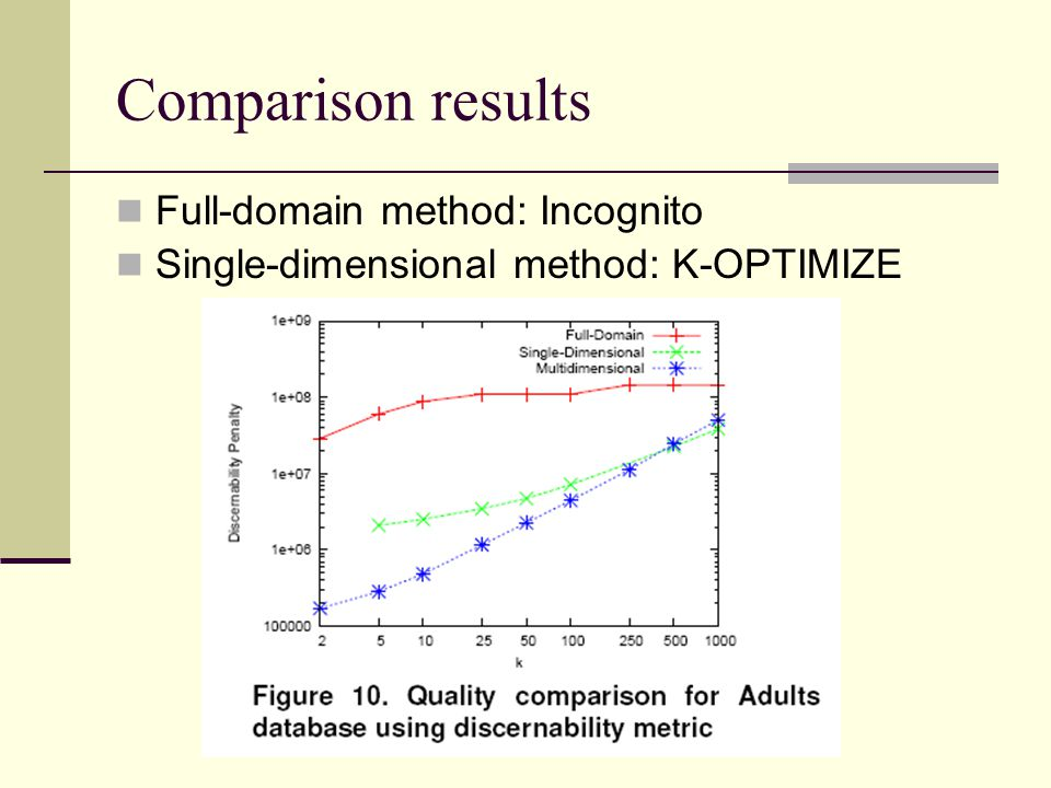 Comparison results Full-domain method: Incognito Single-dimensional method: K-OPTIMIZE