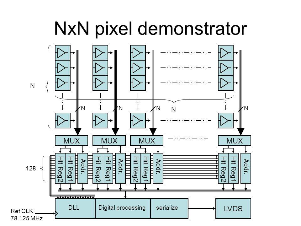 NxN pixel demonstrator
