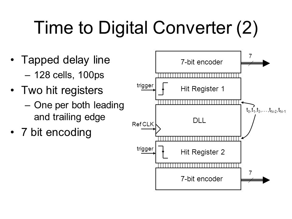 Time to Digital Converter (2) Tapped delay line –128 cells, 100ps Two hit registers –One per both leading and trailing edge 7 bit encoding