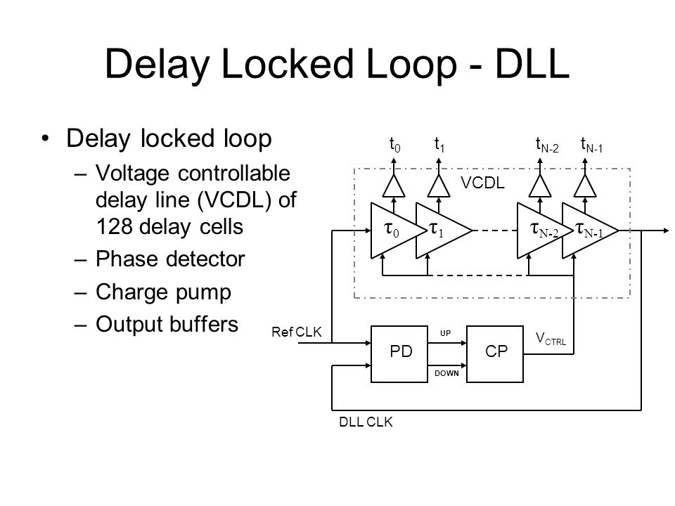 Delay Locked Loop - DLL Delay locked loop –Voltage controllable delay line (VCDL) of 128 delay cells –Phase detector –Charge pump –Output buffers τ0τ0 τ1τ1 τ N-2 τ N-1 PDCP VCDL UP DOWN Ref CLK DLL CLK V CTRL t0t0 t1t1 t N-2 t N-1