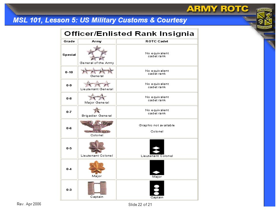 Slide 22 of 21 MSL 101, Lesson 5: US Military Customs & Courtesy Rev. Apr 2006