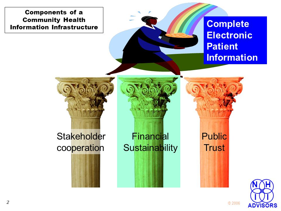 2 2 © 2006 NH I I ADVISORS Complete Electronic Patient Information Stakeholder cooperation Financial Sustainability Public Trust Components of a Community Health Information Infrastructure