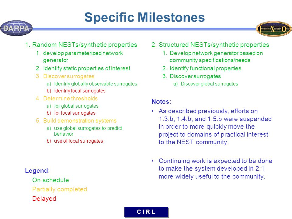 C I R L Specific Milestones 1.Random NESTs/synthetic properties 1.develop parameterized network generator 2.Identify static properties of interest 3.Discover surrogates a)Identify globally observable surrogates b)Identify local surrogates 4.Determine thresholds a)for global surrogates b)for local surrogates 5.Build demonstration systems a)use global surrogates to predict behavior b)use of local surrogates Legend: On schedule Partially completed Delayed 2.Structured NESTs/synthetic properties 1.Develop network generator based on community specifications/needs 2.Identify functional properties 3.Discover surrogates a)Discover global surrogates Notes: As described previously, efforts on 1.3.b, 1.4.b, and 1.5.b were suspended in order to more quickly move the project to domains of practical interest to the NEST community.
