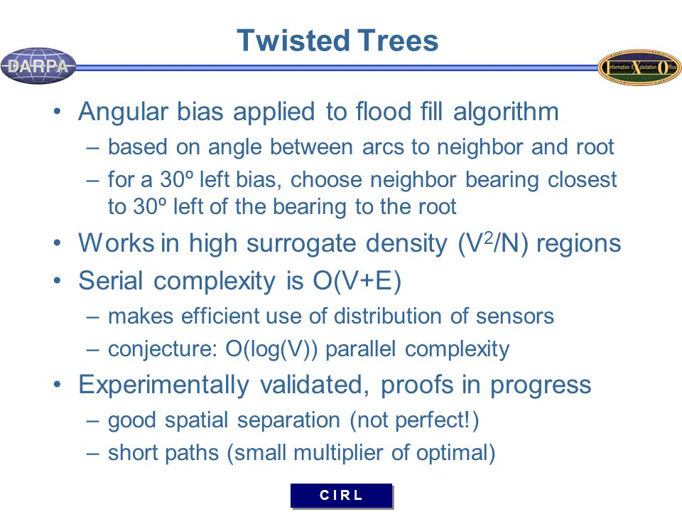 C I R L Twisted Trees Angular bias applied to flood fill algorithm –based on angle between arcs to neighbor and root –for a 30º left bias, choose neighbor bearing closest to 30º left of the bearing to the root Works in high surrogate density (V 2 /N) regions Serial complexity is O(V+E) –makes efficient use of distribution of sensors –conjecture: O(log(V)) parallel complexity Experimentally validated, proofs in progress –good spatial separation (not perfect!) –short paths (small multiplier of optimal)