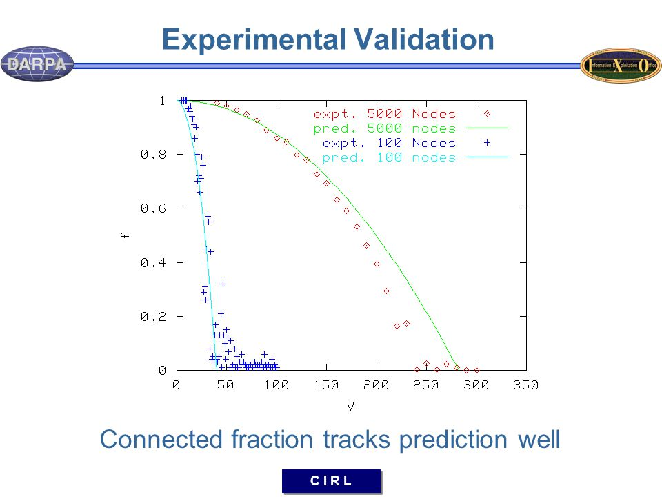 C I R L Experimental Validation Connected fraction tracks prediction well