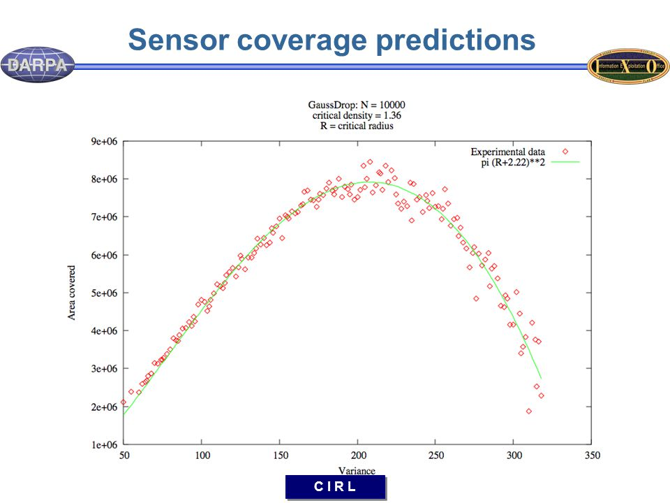 C I R L Sensor coverage predictions