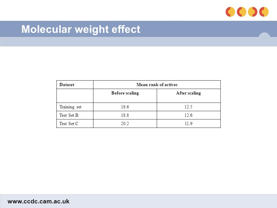 www.ccdc.cam.ac.uk Molecular weight effect DatasetMean rank of actives Before scalingAfter scaling Training set18.612.5 Test Set B18.812.6 Test Set C20.211.9