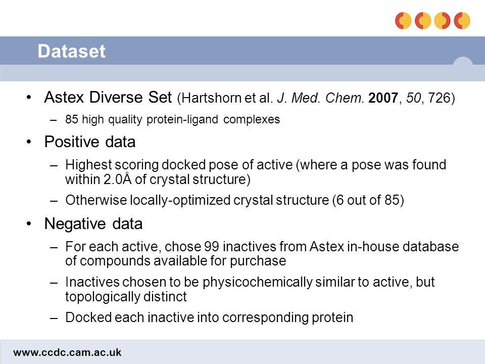 www.ccdc.cam.ac.uk Dataset Astex Diverse Set (Hartshorn et al. J. Med. Chem. 2007, 50, 726) –85 high quality protein-ligand complexes Positive data –H
