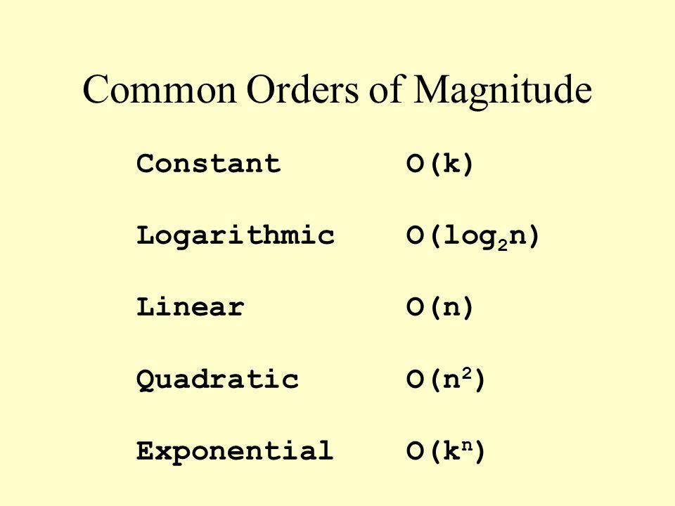 Common Orders of Magnitude ConstantO(k) LogarithmicO(log 2 n) LinearO(n) QuadraticO(n 2 ) ExponentialO(k n )