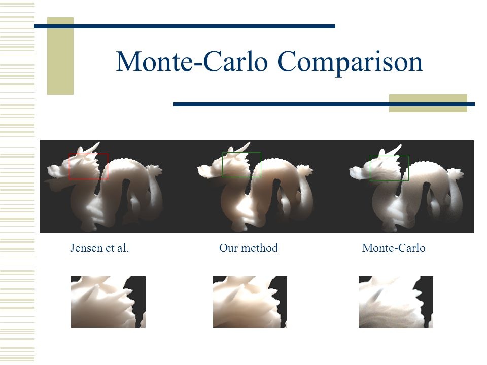 Monte-Carlo Comparison Jensen et al. Our methodMonte-Carlo