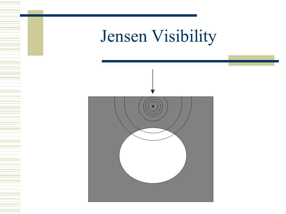 Jensen Visibility