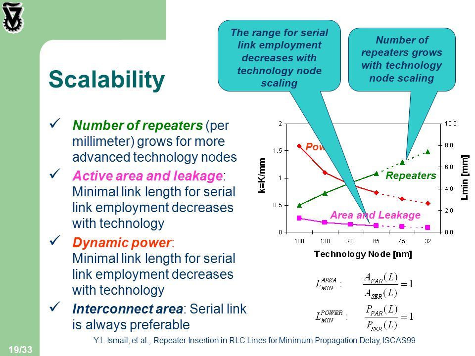 19/33 Scalability Number of repeaters (per millimeter) grows for more advanced technology nodes Active area and leakage: Minimal link length for serial link employment decreases with technology Dynamic power: Minimal link length for serial link employment decreases with technology Interconnect area: Serial link is always preferable Y.I.