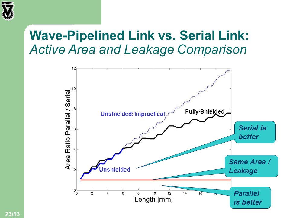 23/33 Wave-Pipelined Link vs.