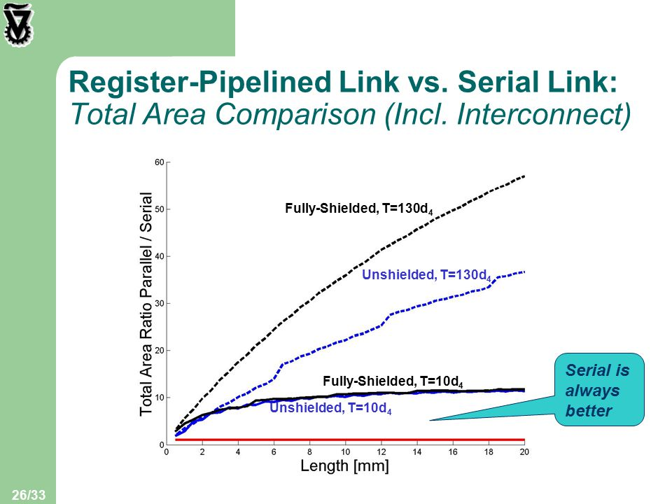 26/33 Register-Pipelined Link vs. Serial Link: Total Area Comparison (Incl.
