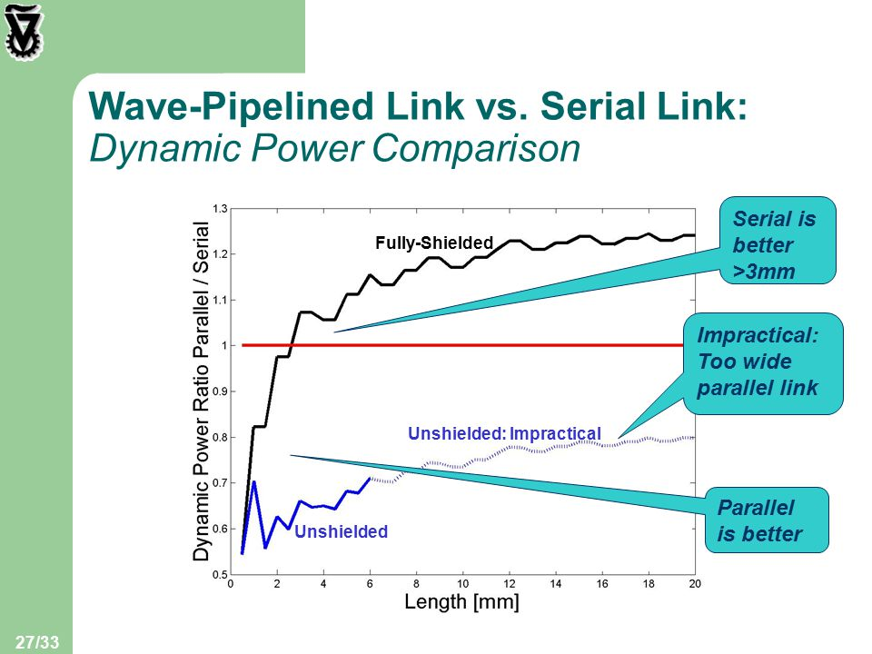 27/33 Wave-Pipelined Link vs.