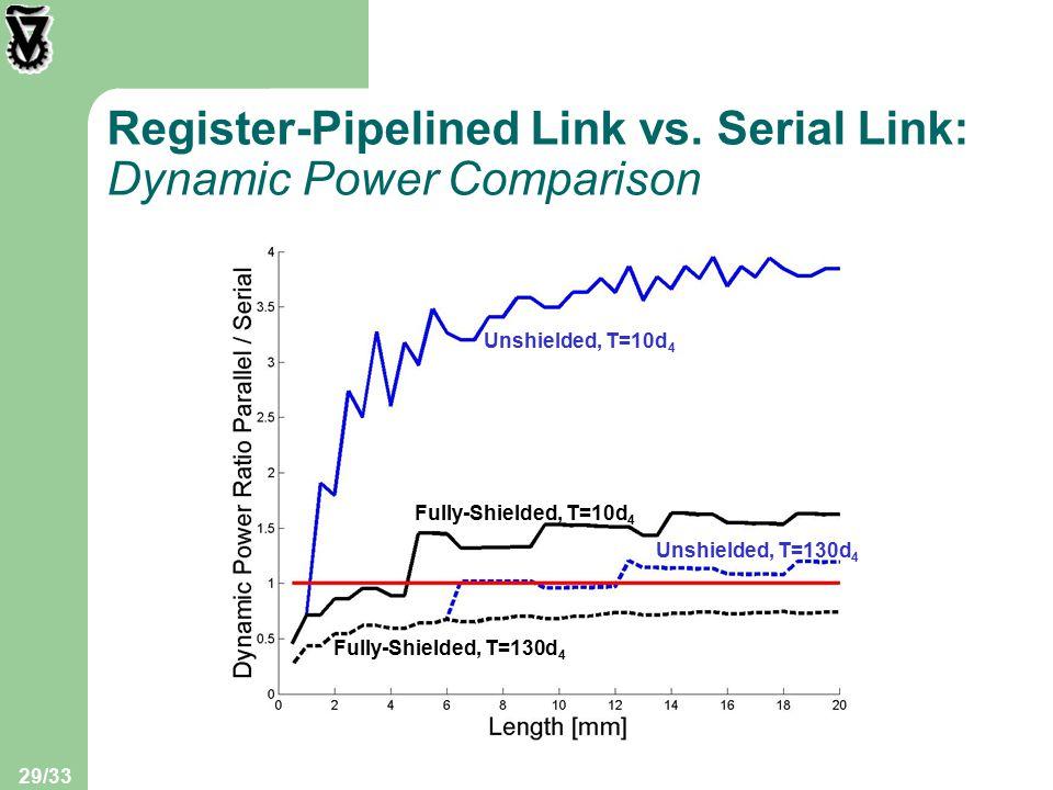 29/33 Register-Pipelined Link vs.