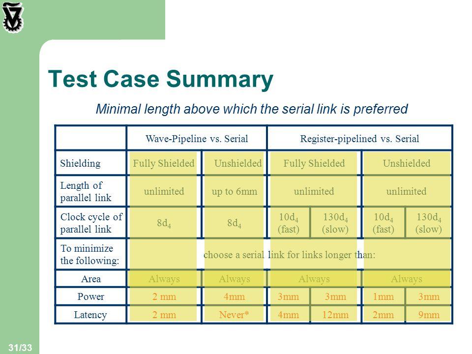 31/33 Test Case Summary Register-pipelined vs. SerialWave-Pipeline vs.