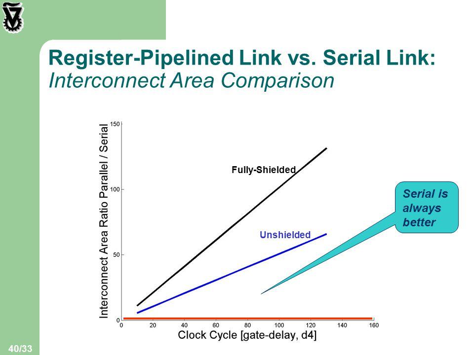 40/33 Register-Pipelined Link vs.