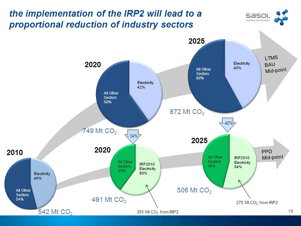19 the implementation of the IRP2 will lead to a proportional reduction of industry sectors All Other Sectors 57% 2010 2020 749 Mt CO 2 PPD Mid-point 2025 872 Mt CO 2 All Other Sectors 58% All Other Sectors 60% 491 Mt CO 2 2020 All Other Sectors 46% 506 Mt CO 2 All Other Sectors 40% - 34% - 42% 2025 All Other Sectors 54% 293 Mt CO 2 from IRP2 275 Mt CO 2 from IRP2 LTMS BAU Mid-point 542 Mt CO 2